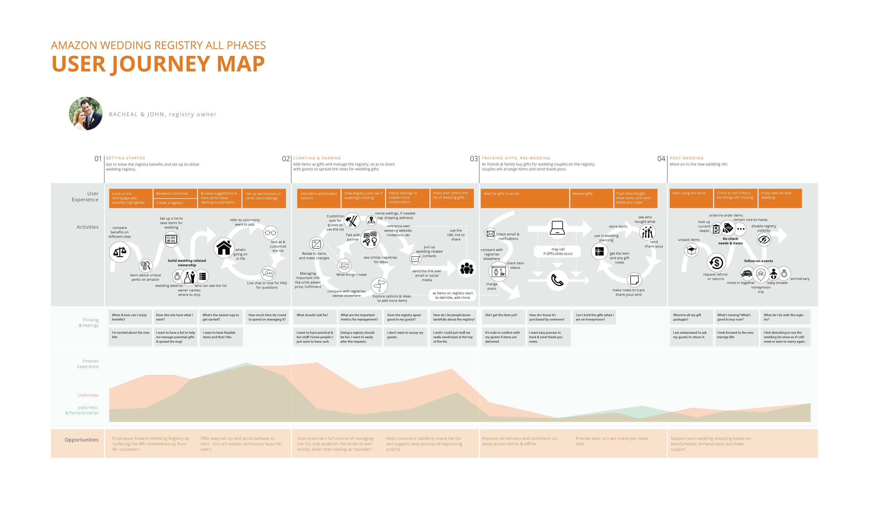 Journey-Map-break-down_v2-all-phases